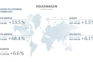 VW's Million Month
