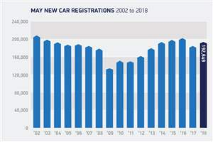 New car sales upturn