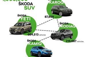 Skoda's SUV milestone
