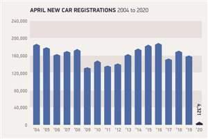 Record car sales crash