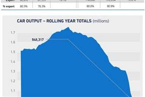 September production slump