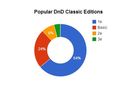Popular DnD classics