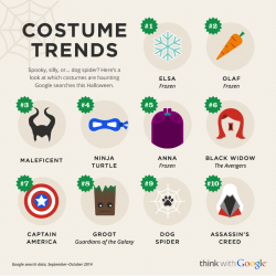 Google's Halloween costume stats; 30% Frozen, 40% comic book and 10% game