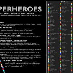Superheroes from comic books to live-action 1930 to 2014 [infographic]