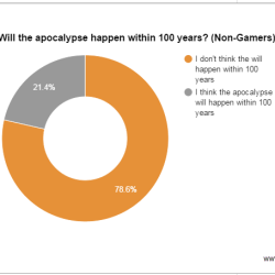 Are gamers pessimistic about the future?