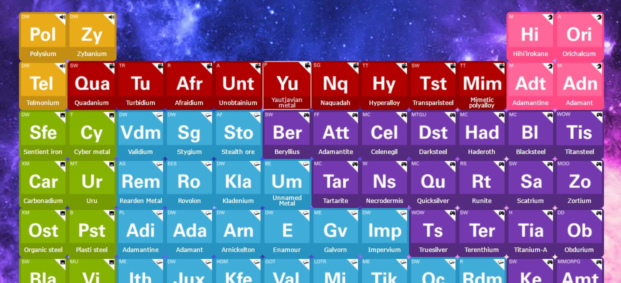 Interactive periodic table of fictional metals - Interactive periodic table game ...
