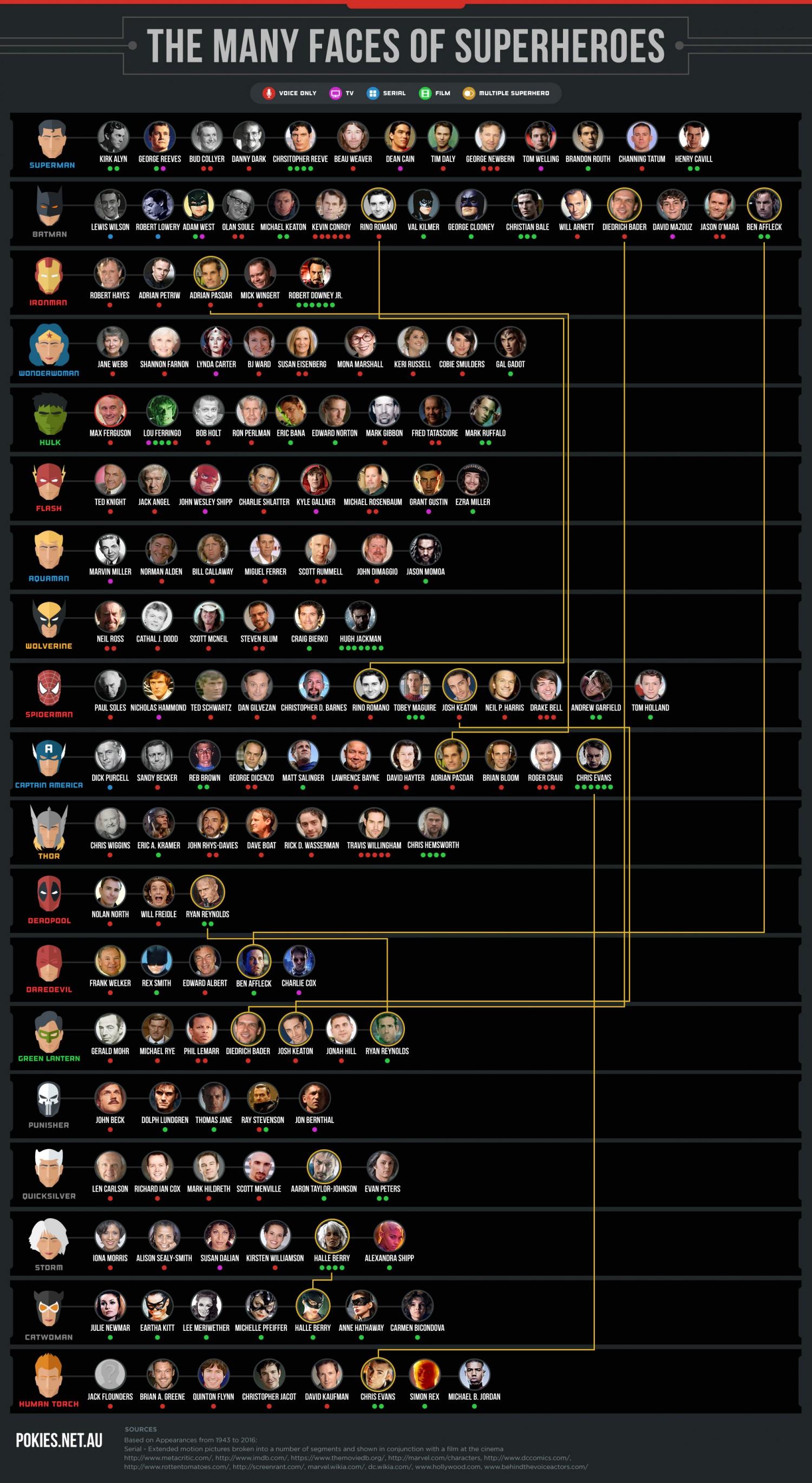 Marvel Avengers Reihenfolge