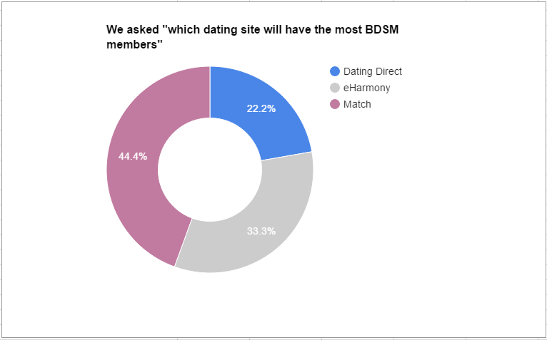 Which dating sites have the most matches over 50 in seattle