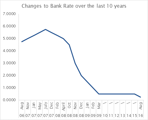 Check your existing ISAs base rate graph