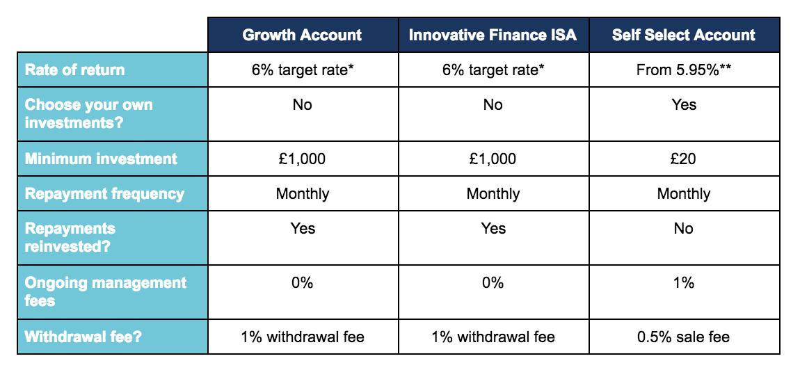 LendingCrowd Account overview