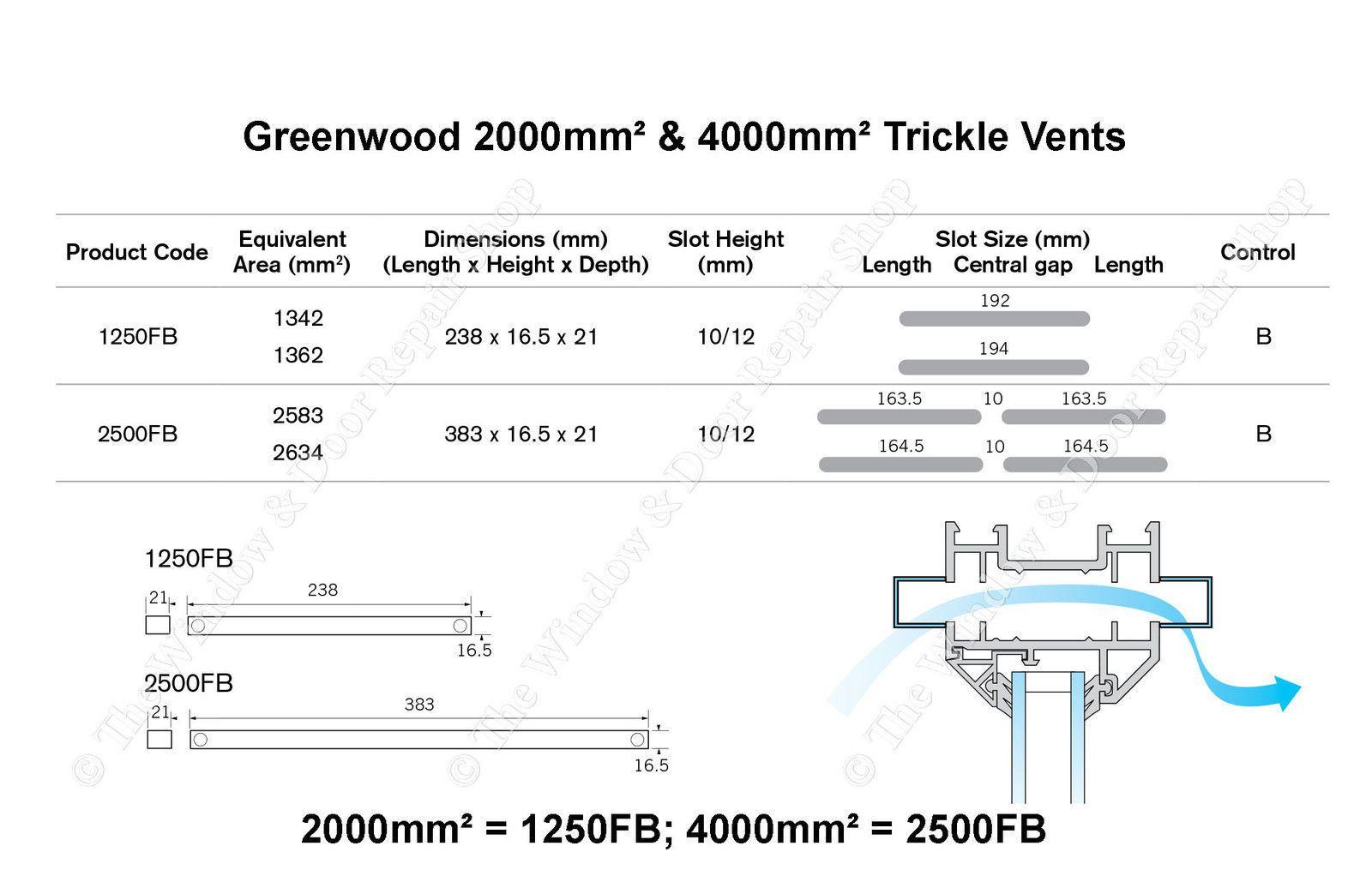 Greenwood slot vents