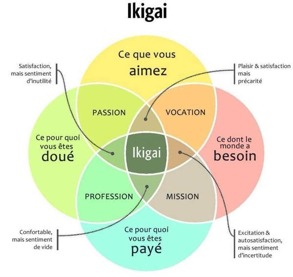 Ikigai : Les 4 cercles vertueux