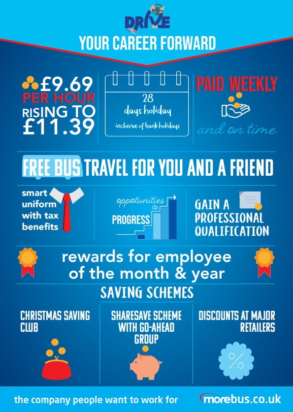 Infographic displaying the perks and benefits of working for morebus