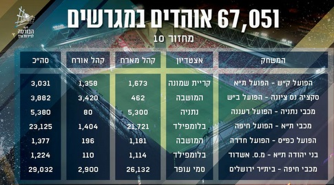 כמות האוהדים במחזור העשירי (מנהלת הליגות בכדורגל)