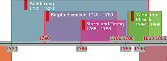 2_0016_Epochen_Zeitstrahl.jpg