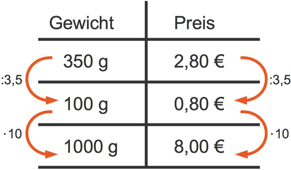 Topic_Dreisatz_1.jpg