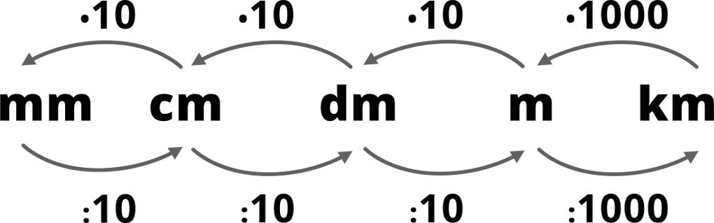 859_km_m_dm_cm_mm.jpg