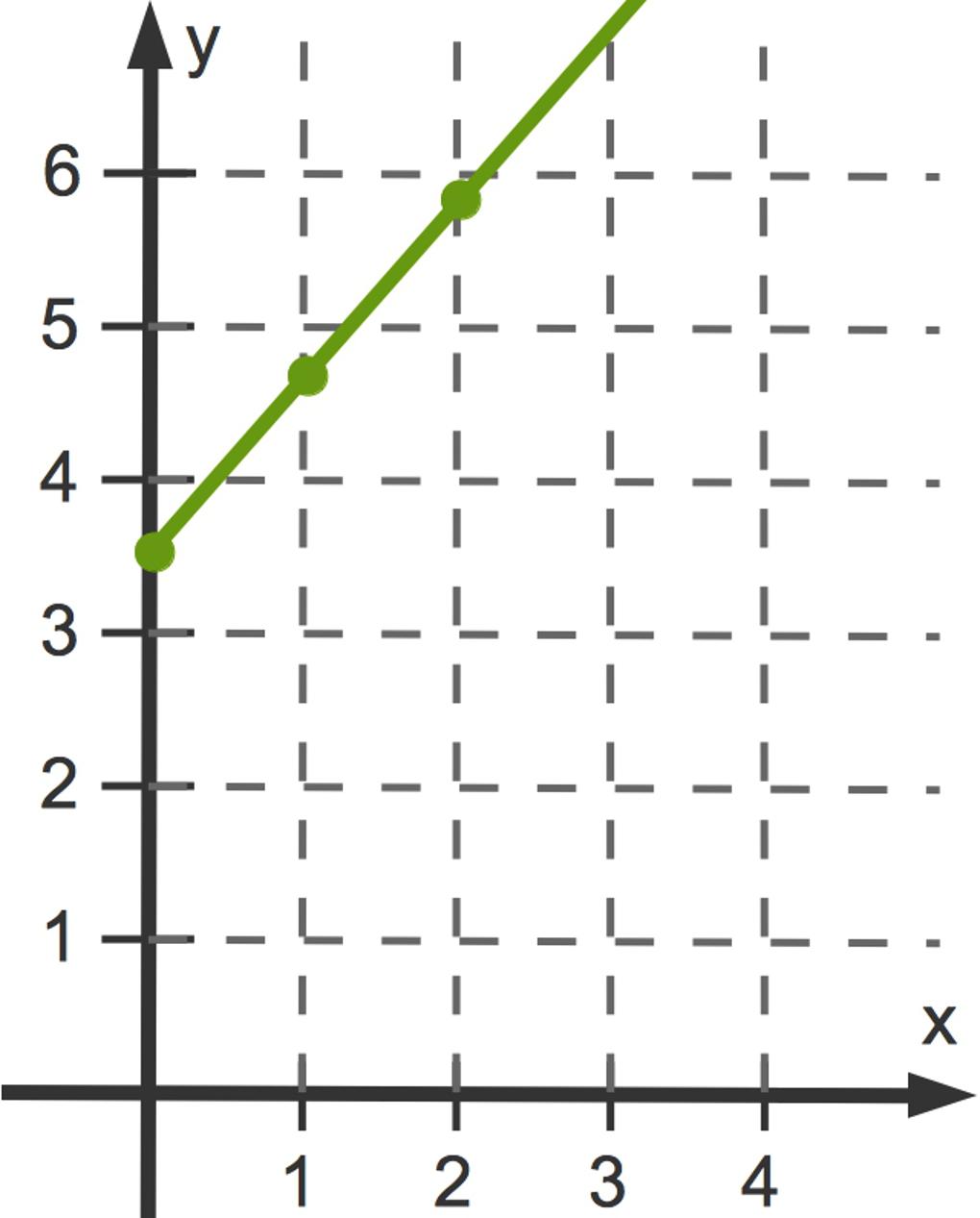 3098_Funktionsgraph.jpg