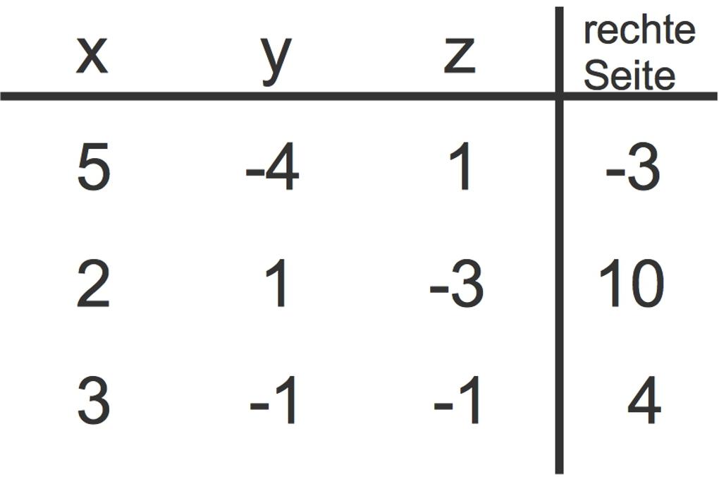 1151_Gauß-Verfahren_1.jpg