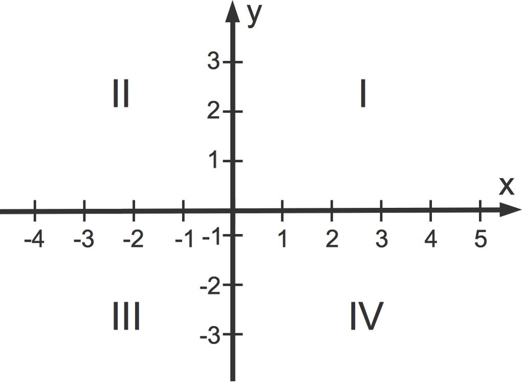 1084_Koordinatensystem_Quadranten.jpg