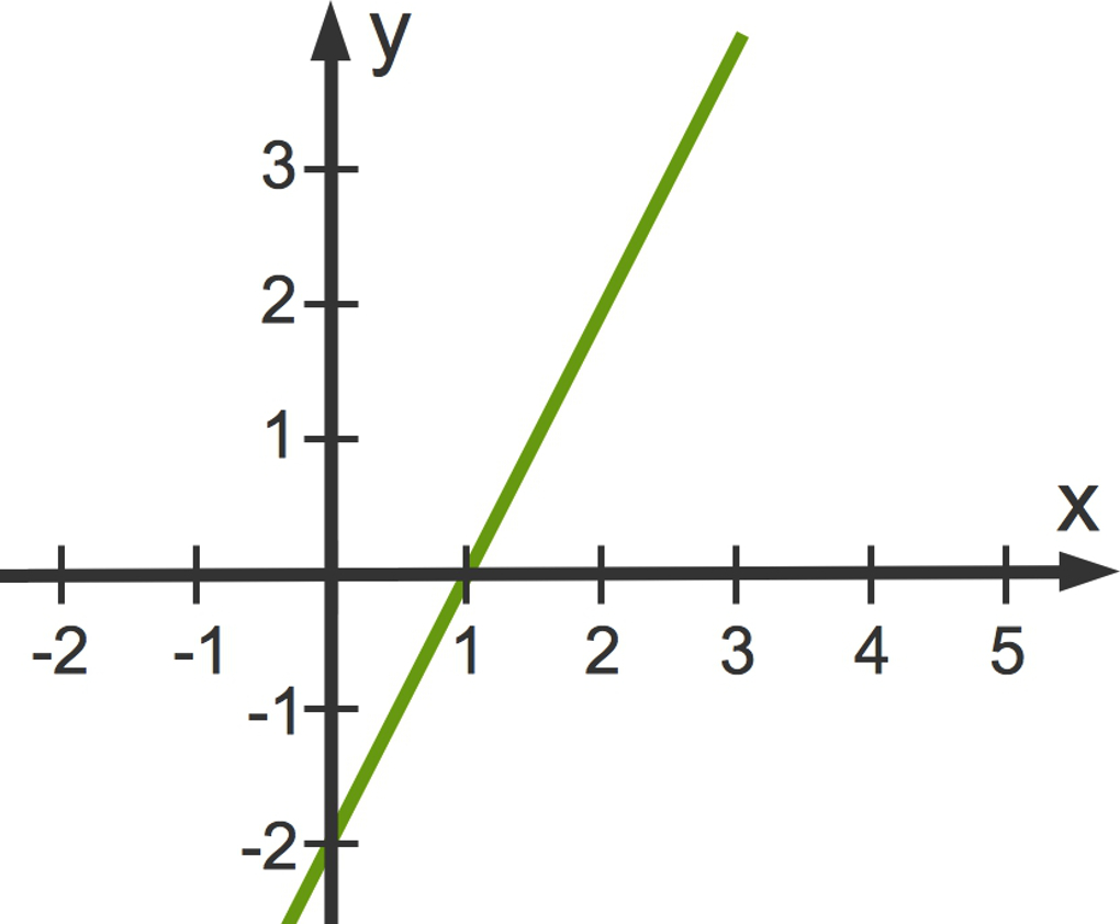 3104_f(x)_2x-2.jpg