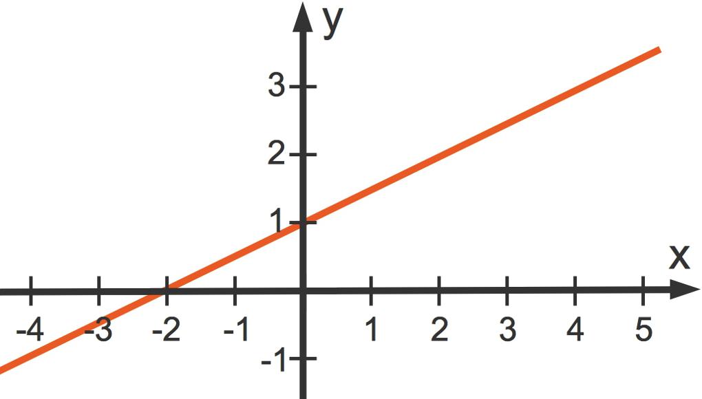 3104_f(x)_1_2x_1.jpg