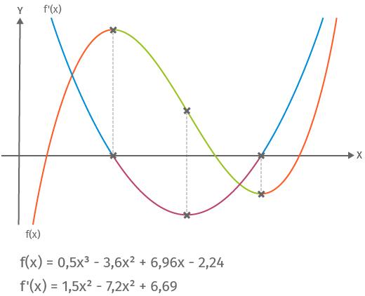 Grafische Ableiten Beispiel