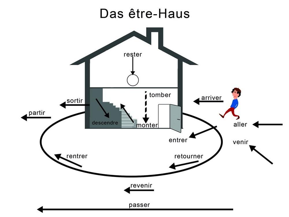 Passé Composé: être-Haus