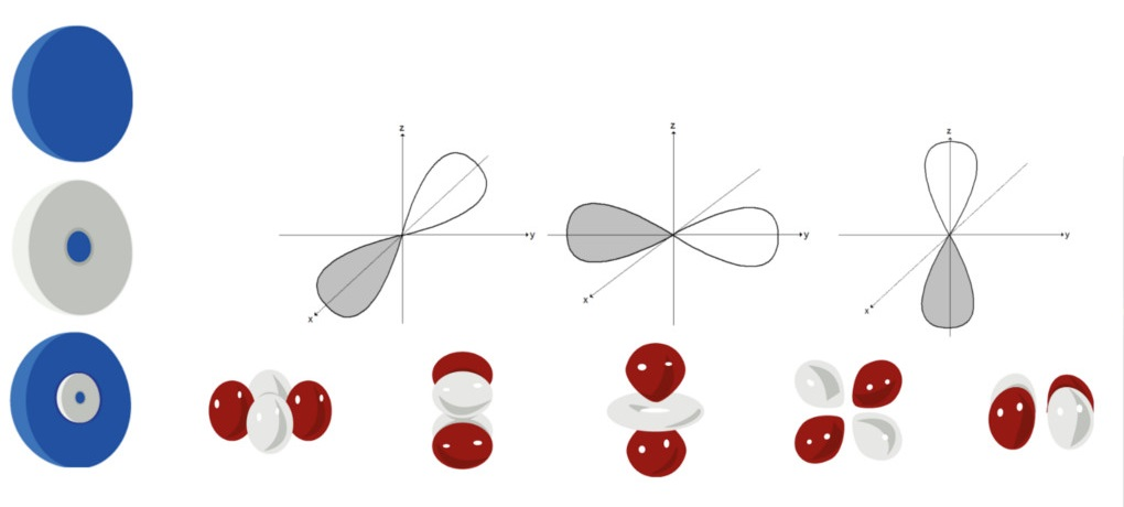 Quantenphysik: s,p und d-Orbitale im Vergleich