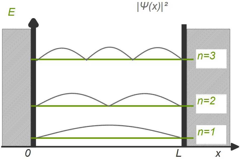 Potentialtopf mit quadratischen stehenden Wellen und Energieniveaus