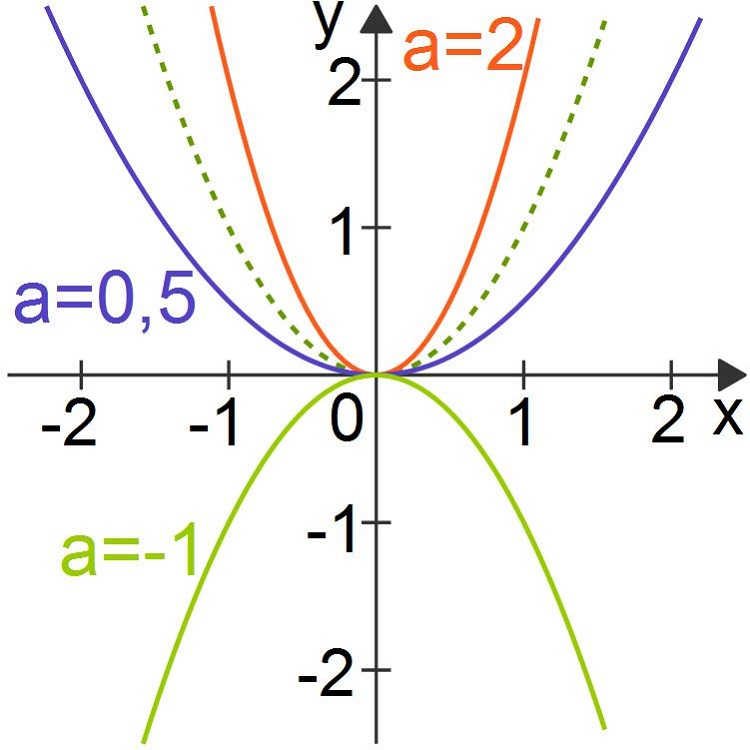 Quadratische Funktionen: Einfluss des Parameters a