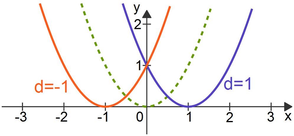 Quadratische Funktionen: Einfluss des Parameters d