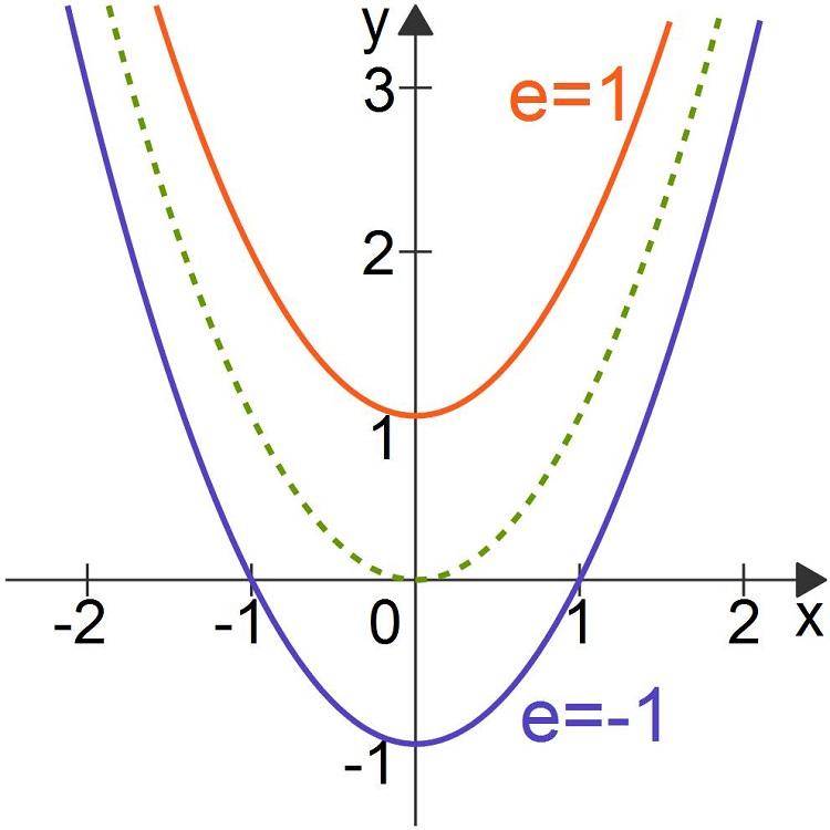 Quadratische Funktionen: Einfluss des Parameters e
