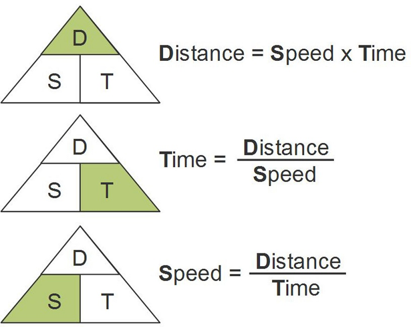 Distance Rate Time Formula Worksheet – Distance Word Problems Worksheet
