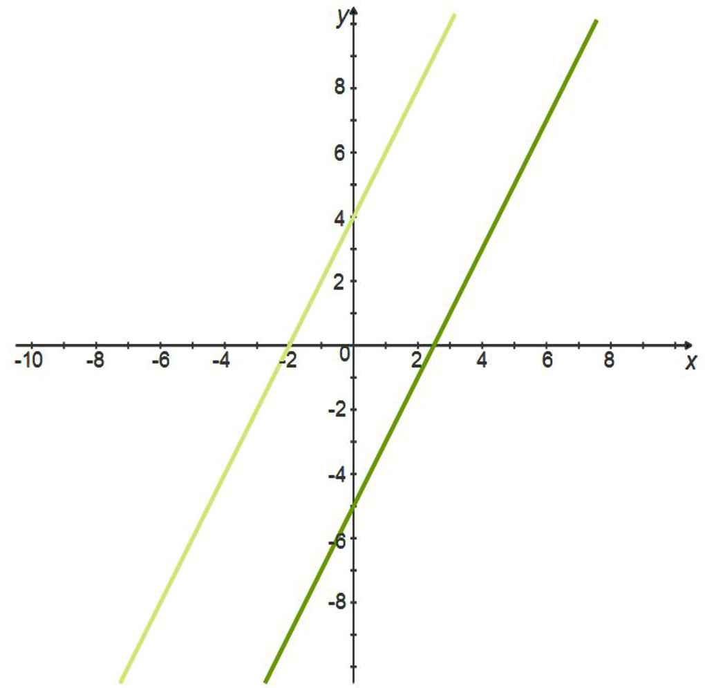 Linear Equations: Parallel Lines