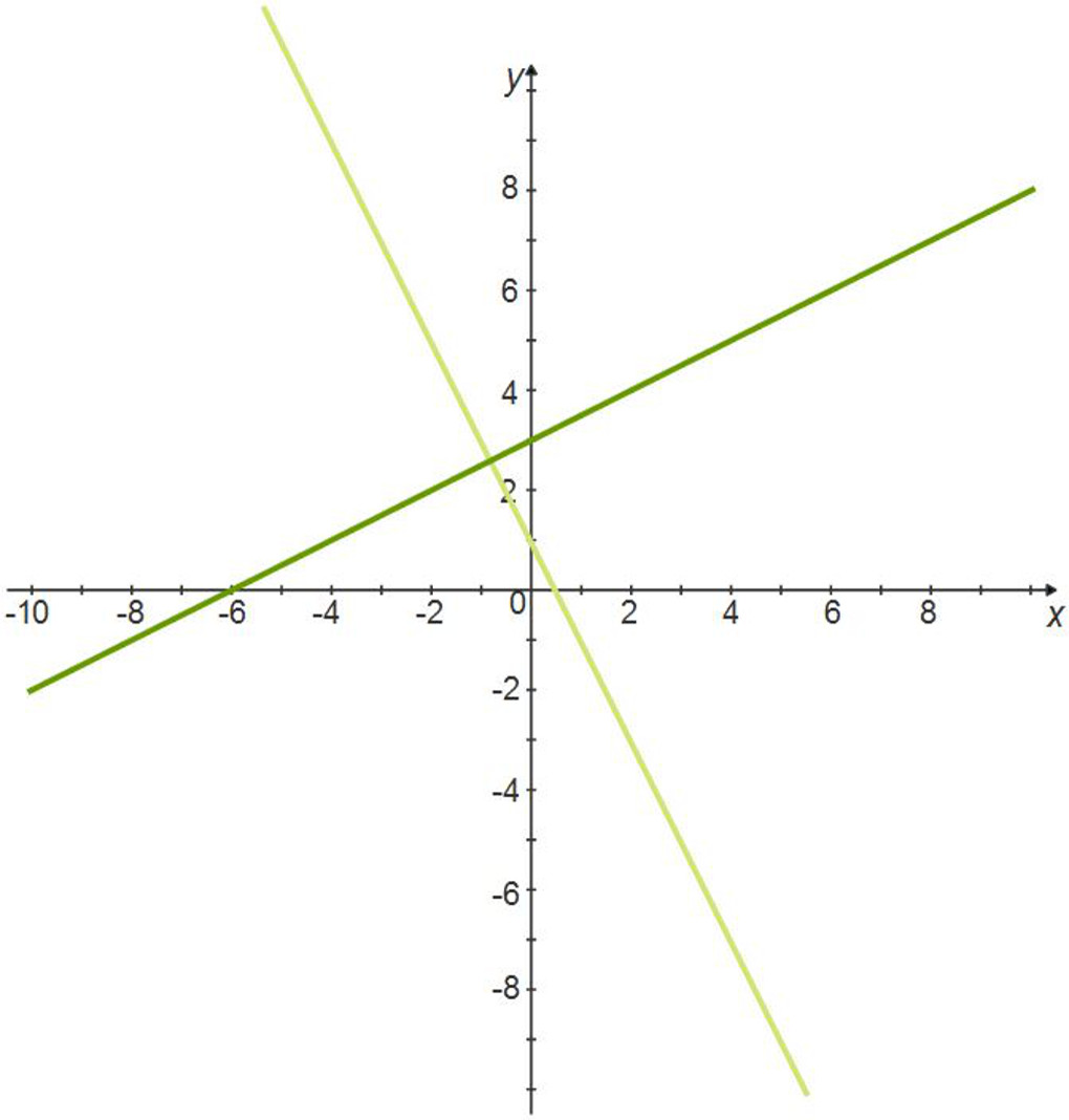 Linear Equations: Perpendicular Lines