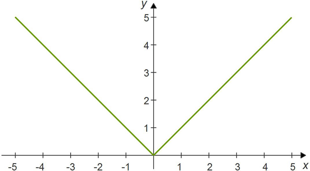 Absolute value functions: chart y = |x|