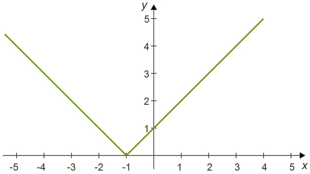 Absolute value functions: chart y = |x+1|