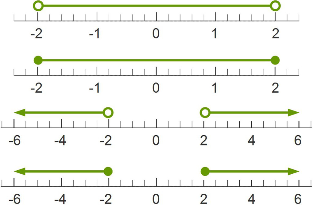 Absolute Value Made Easy – Inequalities on a Number Line Worksheet