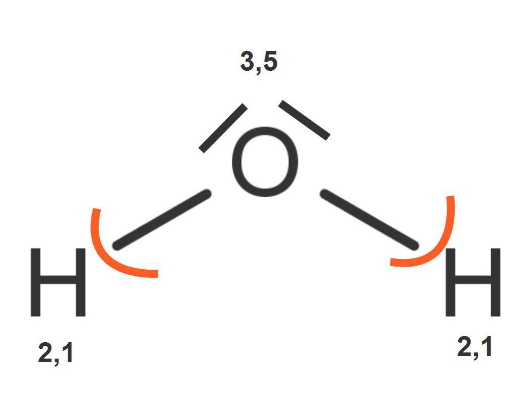 Bestimmung der Oxidationszahlen im Wassermolekül