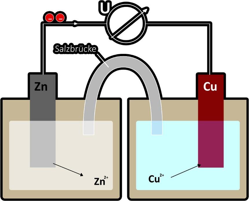 Elektrochemie: galvanisches Element, Daniell-Element