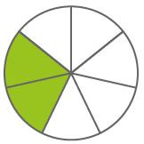 Anteile am Ganzen, grafische Darstellung Tortenform