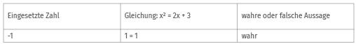 Beispiel 2 Gleichung lösen durch Probieren