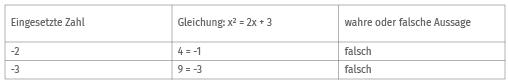 Beispiel 3 Gleichung lösen durch Probieren