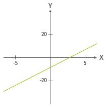 Schaubild lineare Funktion y = 3x - 9