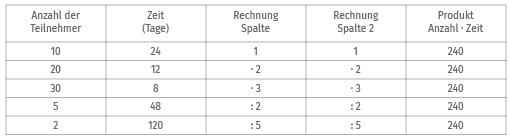 Beispiel Wertetabelle antiproportionale Zuordnung