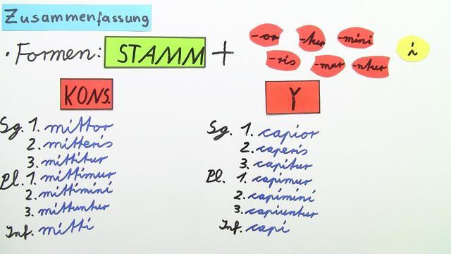 Passiv Präsens – konsonantische und kurz-i-Konjugation