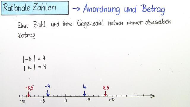 Rationale Zahlen – Anordnung und Betrag