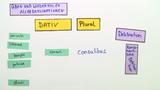 Deklinationen (Übungsvideo 2)