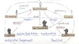 """""""Der Sandmann"""" – Personenkonstellation (Hoffmann)"""